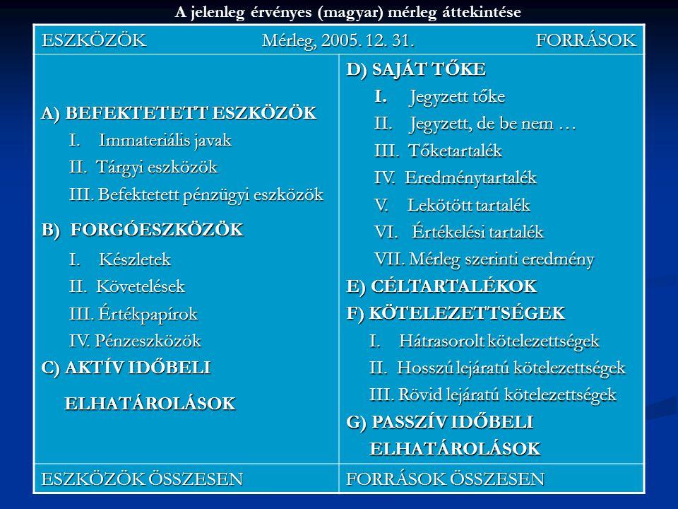 38 A jelenleg érvényes (magyar) mérleg áttekintése ESZKÖZÖK Mérleg, 2005. 12. 31. FORRÁSOK A) BEFEKTETETT ESZKÖZÖK I. Immateriális javak I. Immateriál