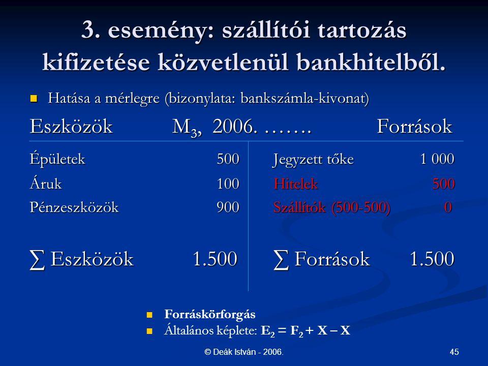 45© Deák István - 2006. 3. esemény: szállítói tartozás kifizetése közvetlenül bankhitelből. Hatása a mérlegre (bizonylata: bankszámla-kivonat) Hatása