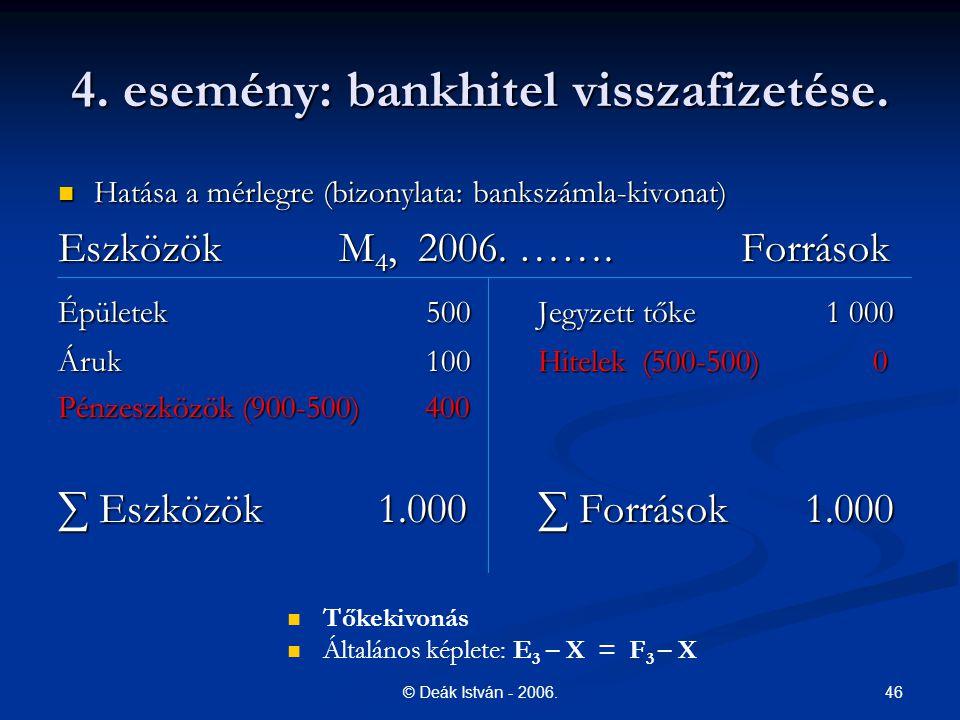 46© Deák István - 2006. 4. esemény: bankhitel visszafizetése. Hatása a mérlegre (bizonylata: bankszámla-kivonat) Hatása a mérlegre (bizonylata: banksz