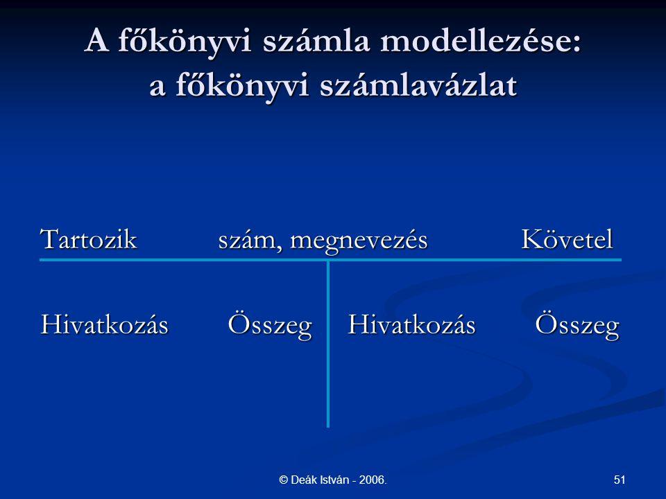 51© Deák István - 2006. A főkönyvi számla modellezése: a főkönyvi számlavázlat Tartozik szám, megnevezés Követel Hivatkozás Összeg Hivatkozás Összeg