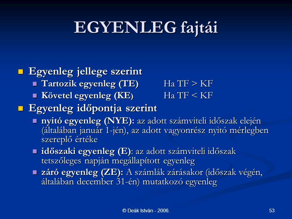 53© Deák István - 2006. EGYENLEG fajtái Egyenleg jellege szerint Egyenleg jellege szerint Tartozik egyenleg (TE)Ha TF > KF Tartozik egyenleg (TE)Ha TF