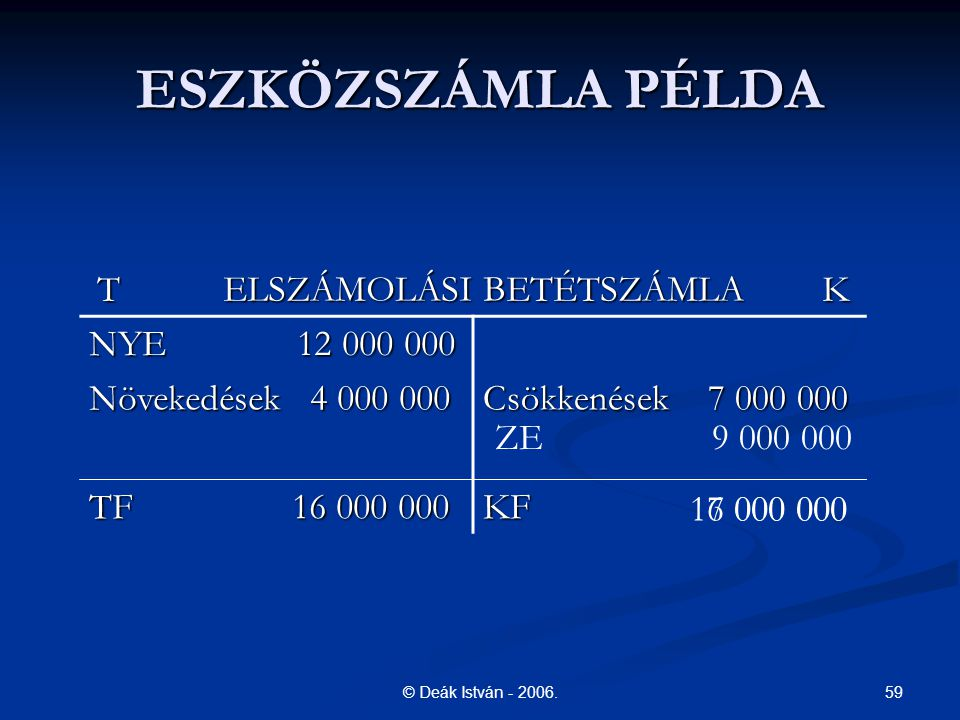59© Deák István - 2006. ESZKÖZSZÁMLA PÉLDA T ELSZÁMOLÁSI BETÉTSZÁMLA K NYE 12 000 000 Növekedések 4 000 000 Csökkenések 7 000 000 TF 16 000 000 KF ZE