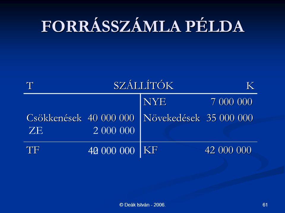 61© Deák István - 2006. FORRÁSSZÁMLA PÉLDA T SZÁLLÍTÓK K NYE 7 000 000 Csökkenések 40 000 000 Növekedések 35 000 000 TF KF 42 000 000 ZE 2 000 000 42