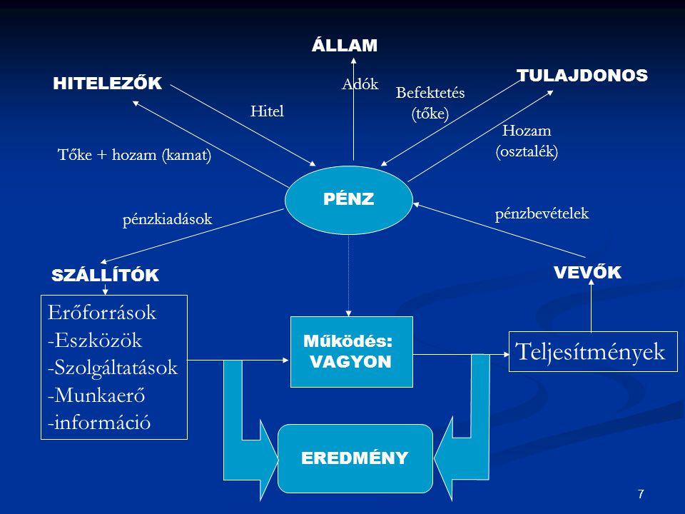 38 A jelenleg érvényes (magyar) mérleg áttekintése ESZKÖZÖK Mérleg, 2005.