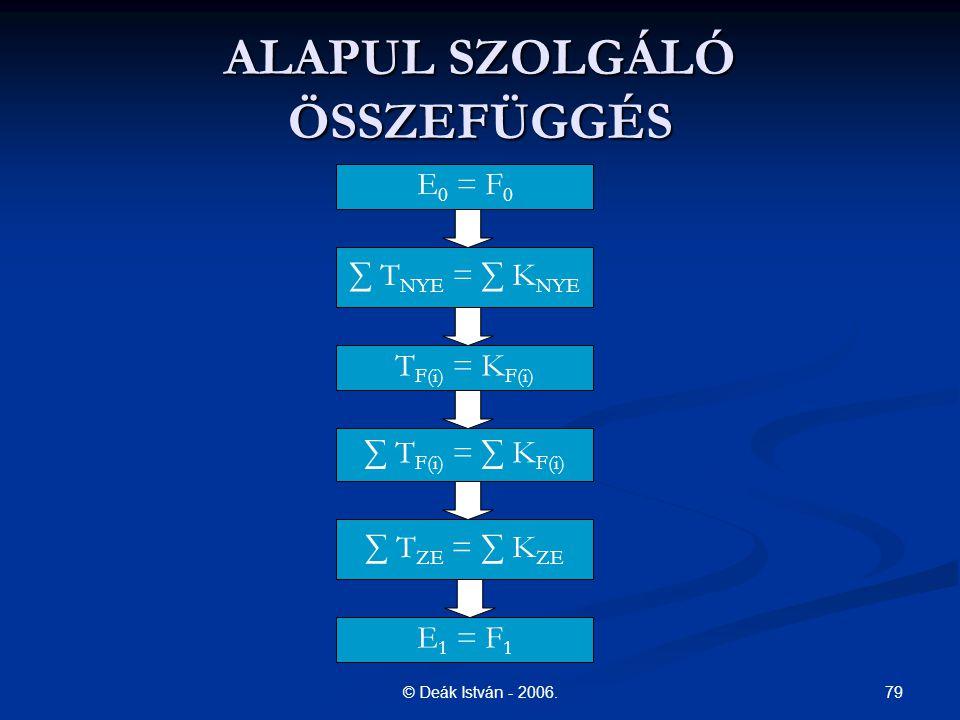 79© Deák István - 2006. ALAPUL SZOLGÁLÓ ÖSSZEFÜGGÉS E 0 = F 0 ∑ T NYE = ∑ K NYE T F(i) = K F(i) ∑ T F(i) = ∑ K F(i) ∑ T ZE = ∑ K ZE E 1 = F 1