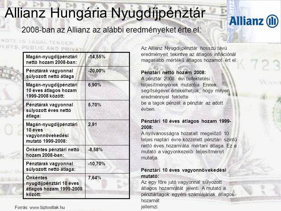 Allianz Hungária Nyugdíjpénztár 2008-ban az Allianz az alábbi eredményeket érte el: Magán-nyugdíjpénztári nettó hozam 2008-ban: -14,55% Pénztárak vagy