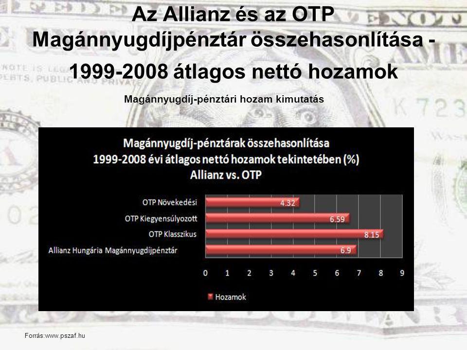 Az Allianz és az OTP Magánnyugdíjpénztár összehasonlítása - 1999-2008 átlagos nettó hozamok Magánnyugdíj-pénztári hozam kimutatás Forrás:www.pszaf.hu