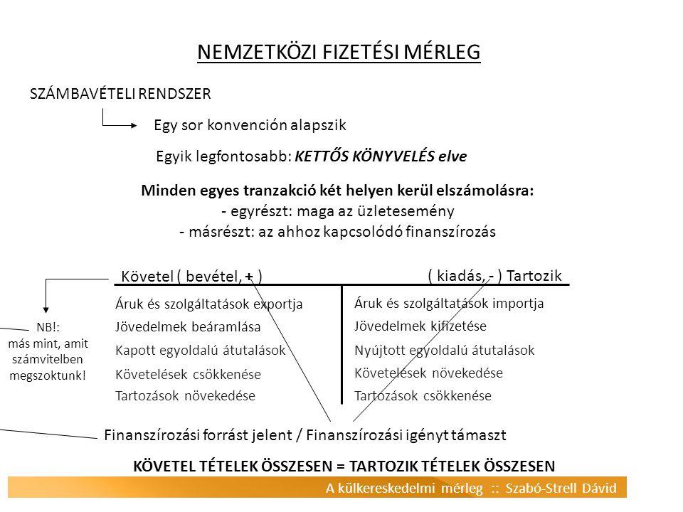 A külkereskedelmi mérleg :: Szabó-Strell Dávid NEMZETKÖZI FIZETÉSI MÉRLEG SZÁMBAVÉTELI RENDSZER Egy sor konvención alapszik Egyik legfontosabb: KETTŐS