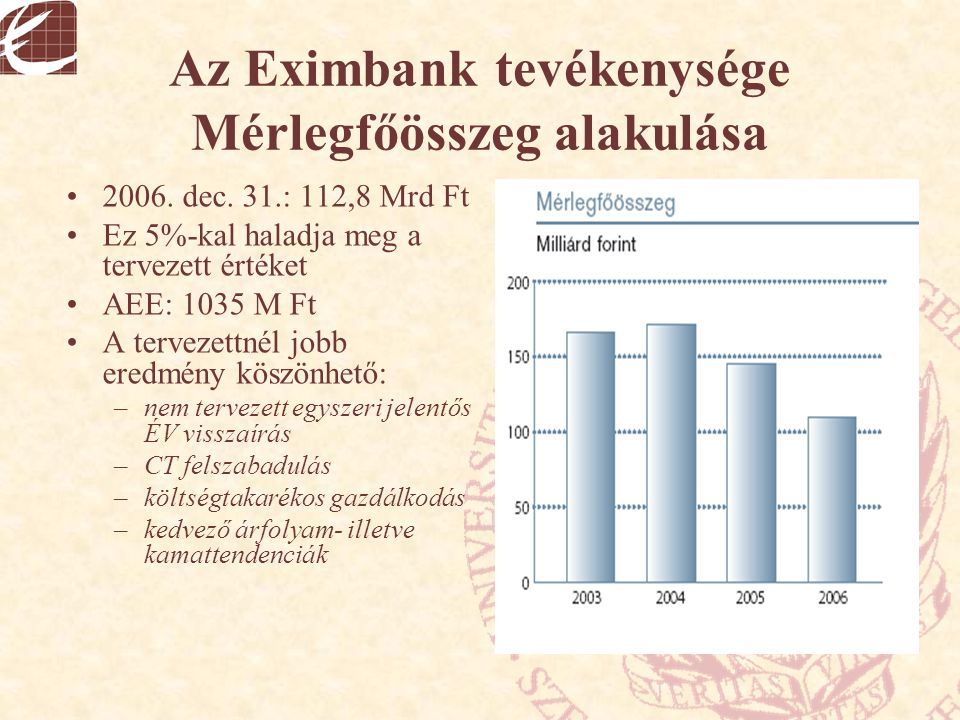 Az Eximbank tevékenysége Mérlegfőösszeg alakulása 2006. dec. 31.: 112,8 Mrd Ft Ez 5%-kal haladja meg a tervezett értéket AEE: 1035 M Ft A tervezettnél