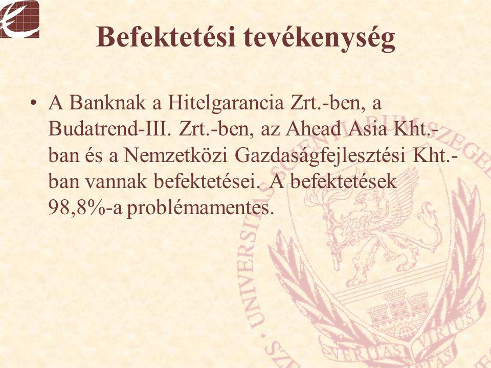 Befektetési tevékenység A Banknak a Hitelgarancia Zrt.-ben, a Budatrend-III. Zrt.-ben, az Ahead Asia Kht.- ban és a Nemzetközi Gazdaságfejlesztési Kht