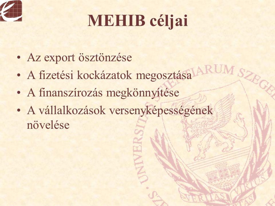 MEHIB céljai Az export ösztönzése A fizetési kockázatok megosztása A finanszírozás megkönnyítése A vállalkozások versenyképességének növelése