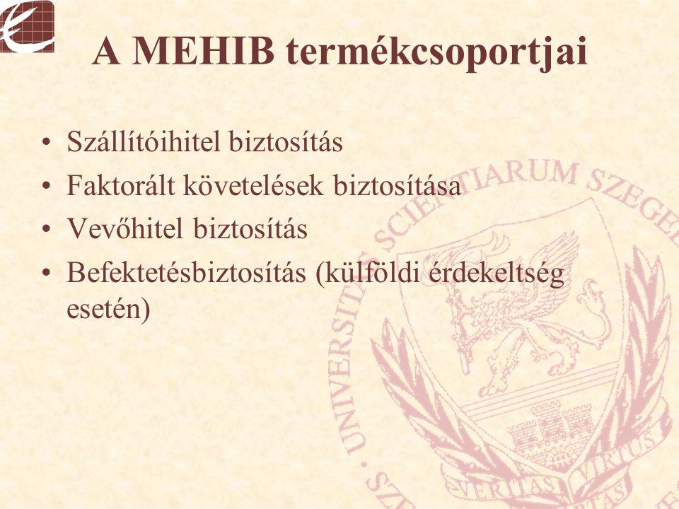 A MEHIB termékcsoportjai Szállítóihitel biztosítás Faktorált követelések biztosítása Vevőhitel biztosítás Befektetésbiztosítás (külföldi érdekeltség e