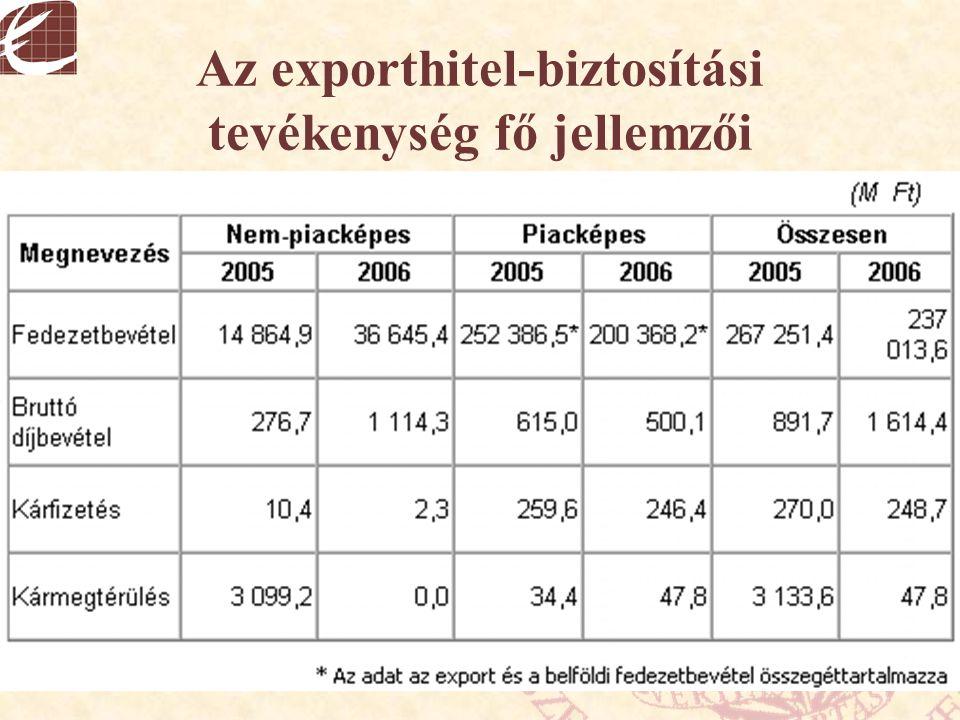 Az exporthitel-biztosítási tevékenység fő jellemzői