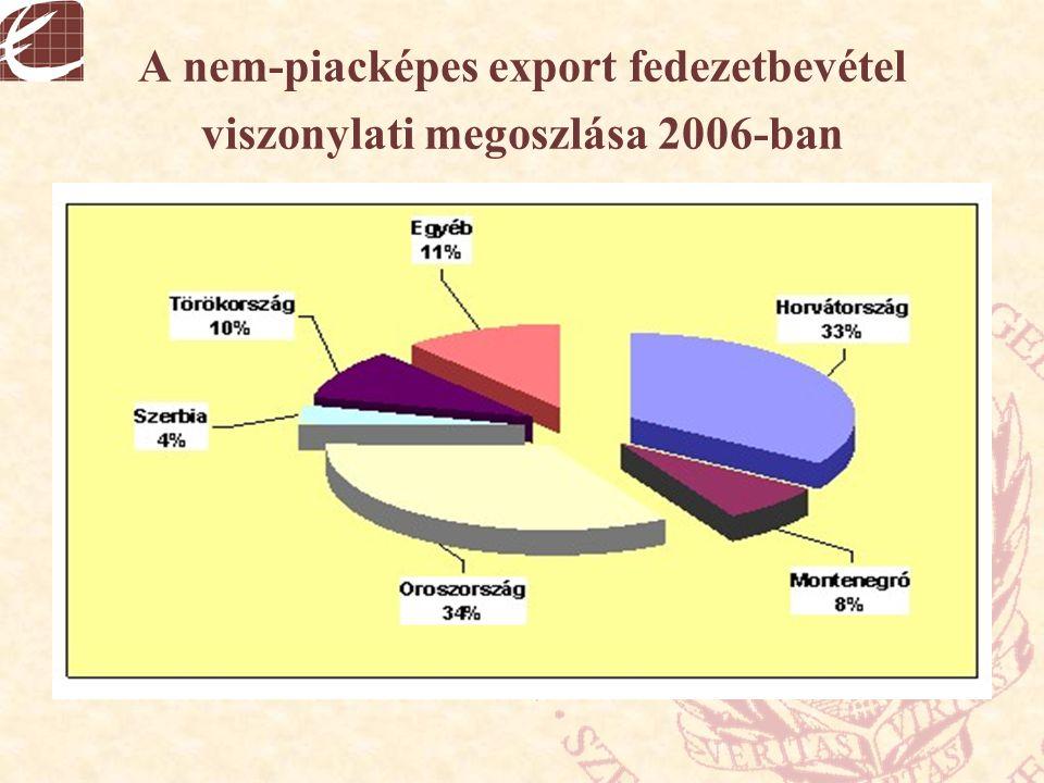 A nem-piacképes export fedezetbevétel viszonylati megoszlása 2006-ban
