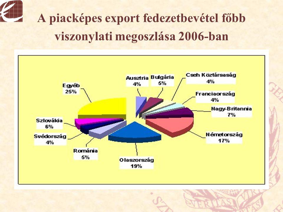 A piacképes export fedezetbevétel főbb viszonylati megoszlása 2006-ban