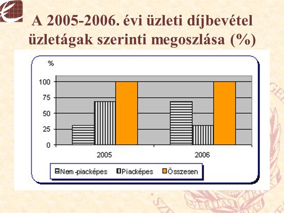 A 2005-2006. évi üzleti díjbevétel üzletágak szerinti megoszlása (%)
