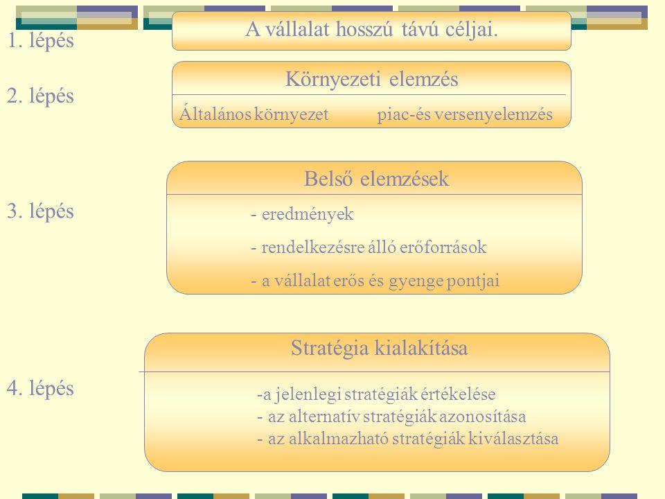 A vállalat hosszú távú céljai. 1. lépés 2. lépés 3. lépés Stratégia kialakítása -a jelenlegi stratégiák értékelése - az alternatív stratégiák azonosít