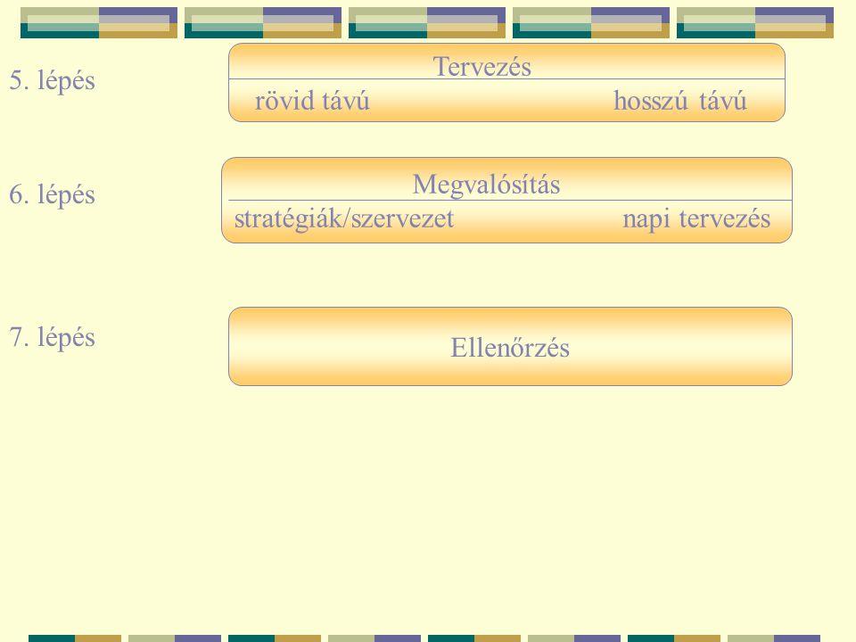 Ellenőrzés Megvalósítás stratégiák/szervezet napi tervezés Tervezés rövid távú hosszú távú 5. lépés 6. lépés 7. lépés