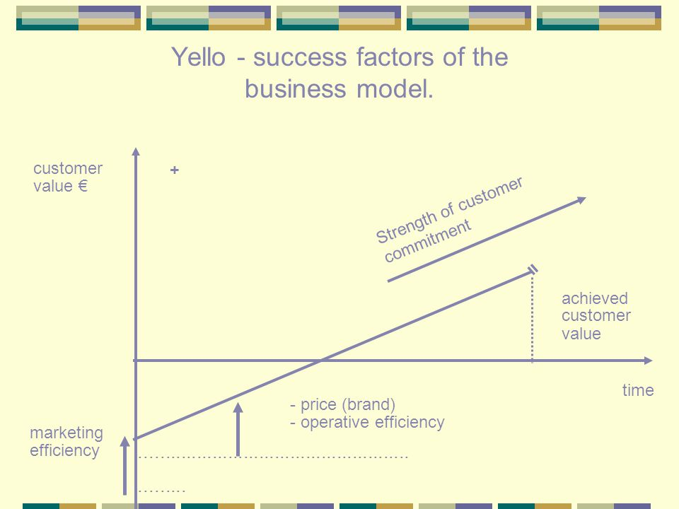 Yello - success factors of the business model..............................................................