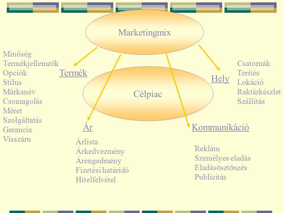 Marketingmix Célpiac Termék ÁrKommunikáció Hely Minőség Termékjellemzők Opciók Stílus Márkanév Csomagolás Méret Szolgáltatás Garancia Visszáru Árlista
