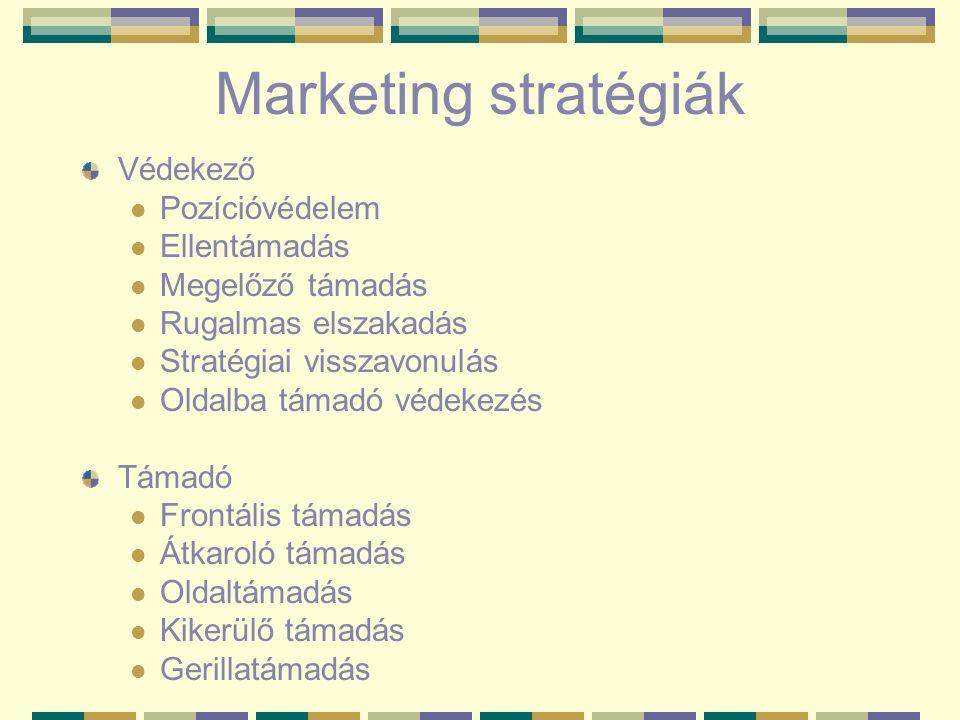 Marketing stratégiák Védekező Pozícióvédelem Ellentámadás Megelőző támadás Rugalmas elszakadás Stratégiai visszavonulás Oldalba támadó védekezés Támad