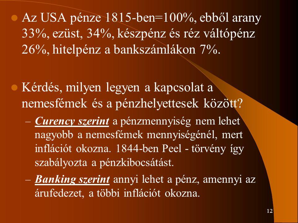 12 Az USA pénze 1815-ben=100%, ebből arany 33%, ezüst, 34%, készpénz és réz váltópénz 26%, hitelpénz a bankszámlákon 7%. Kérdés, milyen legyen a kapcs
