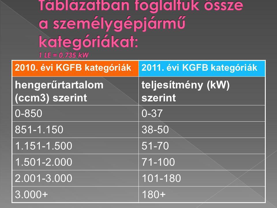 2010. évi KGFB kategóriák2011. évi KGFB kategóriák hengerűrtartalom (ccm3) szerint teljesítmény (kW) szerint 0-8500-37 851-1.15038-50 1.151-1.50051-70