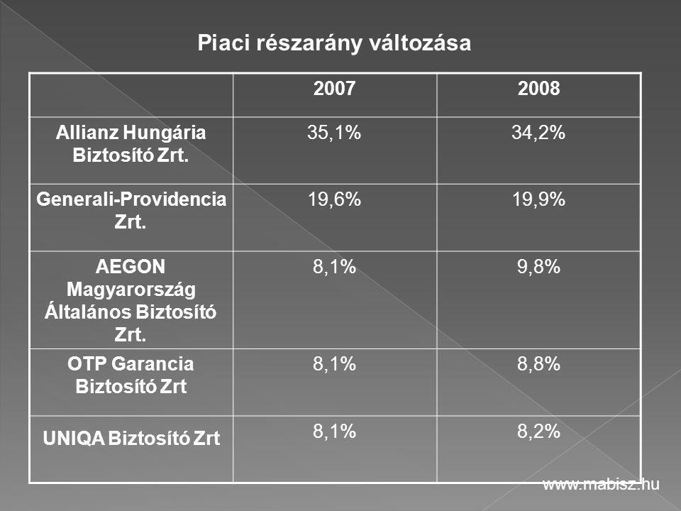 20072008 Allianz Hungária Biztosító Zrt. 35,1%34,2% Generali-Providencia Zrt. 19,6%19,9% AEGON Magyarország Általános Biztosító Zrt. 8,1%9,8% OTP Gara