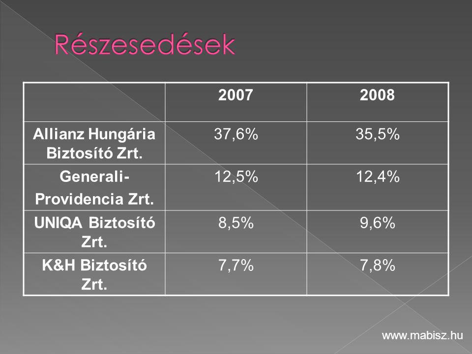 20072008 Allianz Hungária Biztosító Zrt. 37,6%35,5% Generali- Providencia Zrt. 12,5%12,4% UNIQA Biztosító Zrt. 8,5%9,6% K&H Biztosító Zrt. 7,7%7,8% ww