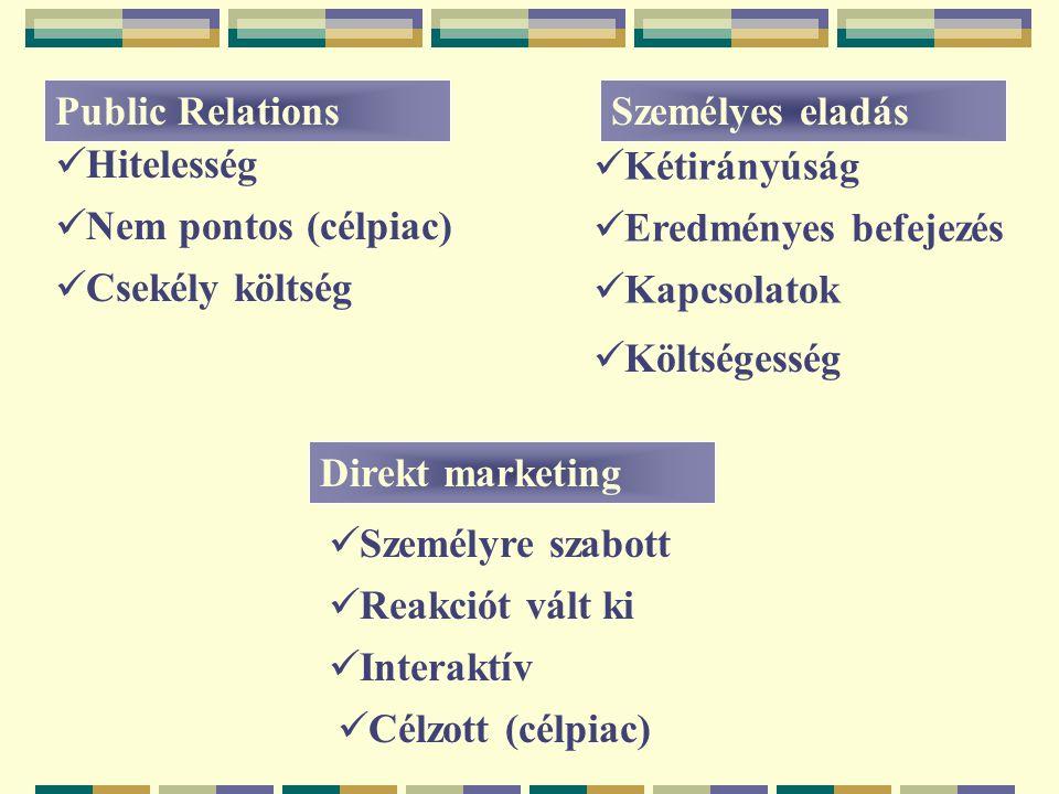Kommunikációs-mix Célok és források Célpiac (méret, homogenitás) Termék Push /pull Életgörbe