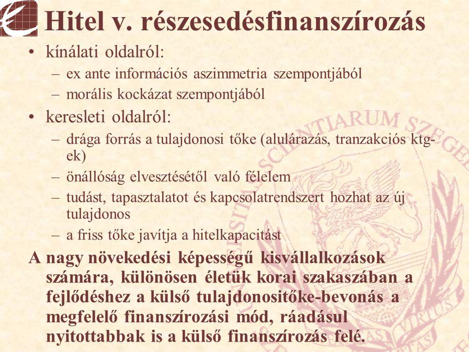 Hitel v. részesedésfinanszírozás kínálati oldalról: –ex ante információs aszimmetria szempontjából –morális kockázat szempontjából keresleti oldalról: