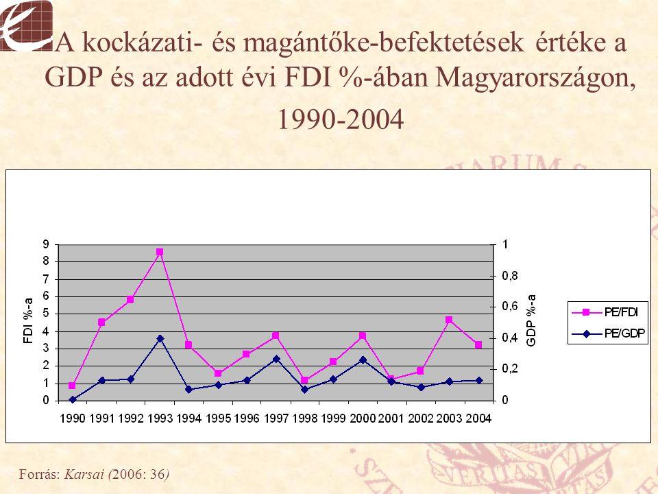 A kockázati- és magántőke-befektetések értéke a GDP és az adott évi FDI %-ában Magyarországon, 1990-2004 Forrás: Karsai (2006: 36)
