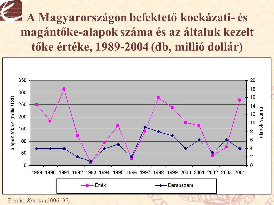 A Magyarországon befektető kockázati- és magántőke-alapok száma és az általuk kezelt tőke értéke, 1989-2004 (db, millió dollár) Forrás: Karsai (2006: