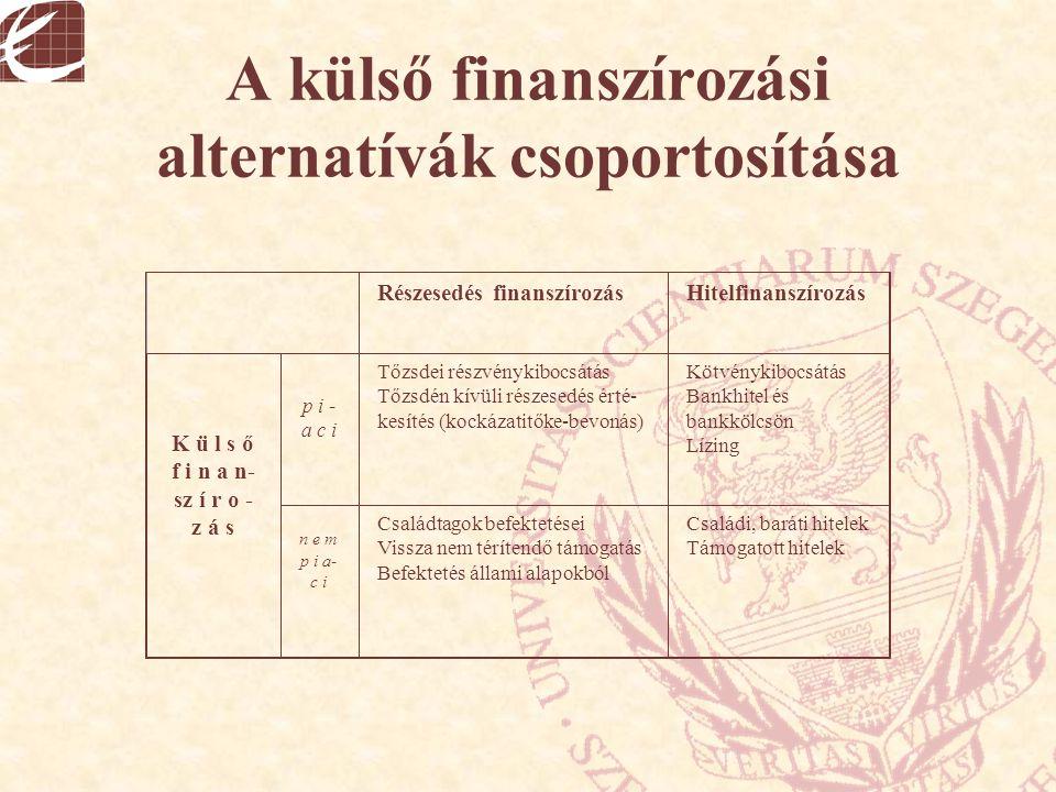 A külső finanszírozási alternatívák csoportosítása Részesedés finanszírozásHitelfinanszírozás K ü l s ő f i n a n- sz í r o - z á s p i - a c i Tőzsde