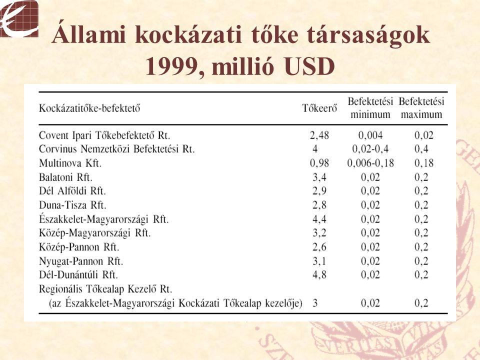 Állami kockázati tőke társaságok 1999, millió USD