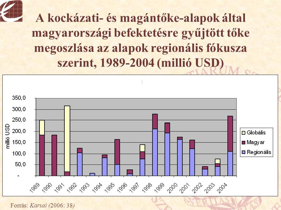A kockázati- és magántőke-alapok által magyarországi befektetésre gyűjtött tőke megoszlása az alapok regionális fókusza szerint, 1989-2004 (millió USD