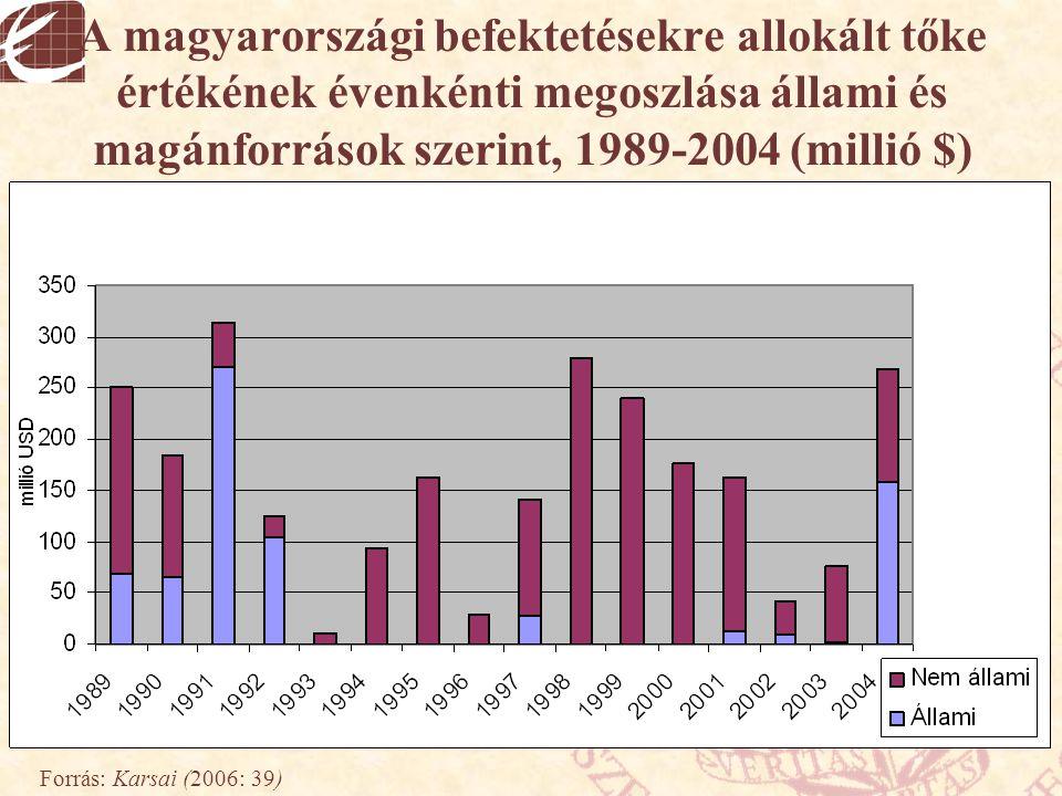 A magyarországi befektetésekre allokált tőke értékének évenkénti megoszlása állami és magánforrások szerint, 1989-2004 (millió $) Forrás: Karsai (2006