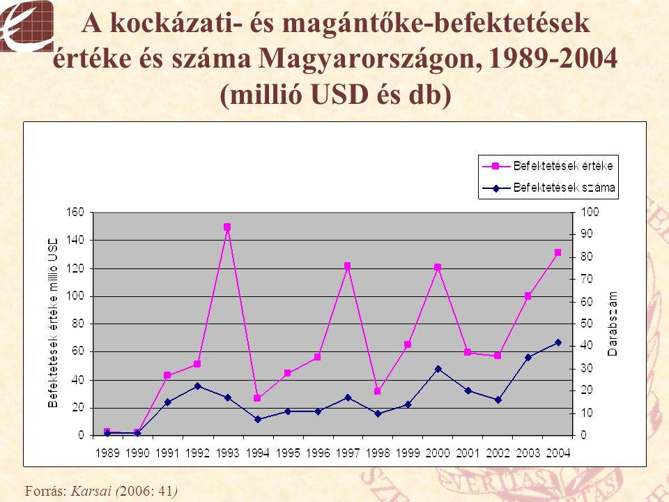 A kockázati- és magántőke-befektetések értéke és száma Magyarországon, 1989-2004 (millió USD és db) Forrás: Karsai (2006: 41)