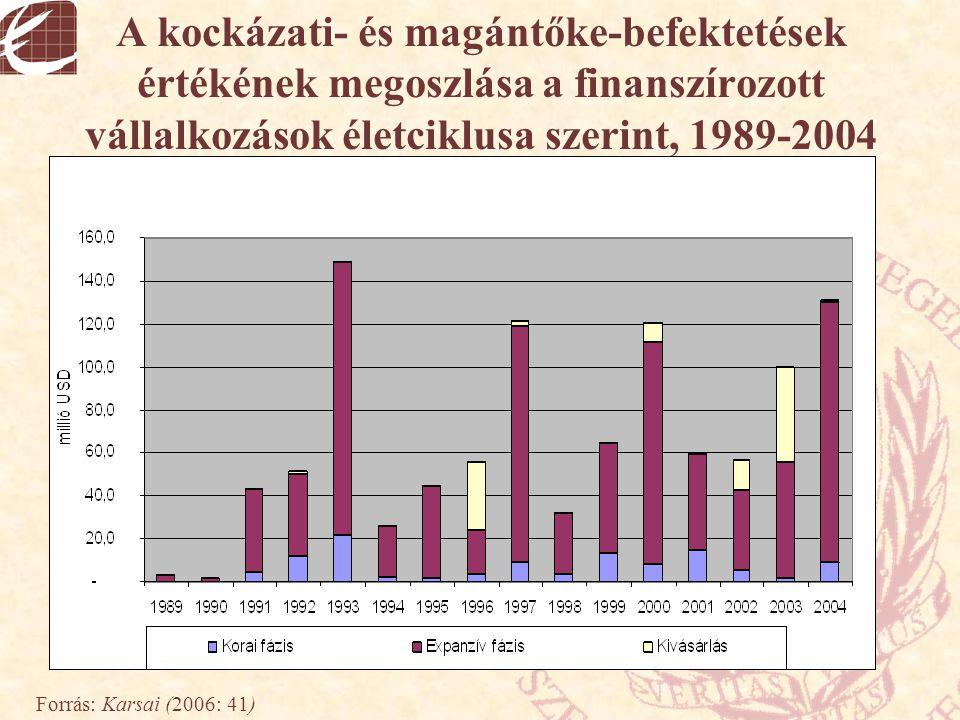 A kockázati- és magántőke-befektetések értékének megoszlása a finanszírozott vállalkozások életciklusa szerint, 1989-2004 Forrás: Karsai (2006: 41)