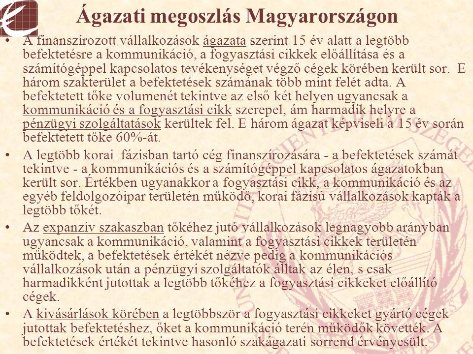 Ágazati megoszlás Magyarországon A finanszírozott vállalkozások ágazata szerint 15 év alatt a legtöbb befektetésre a kommunikáció, a fogyasztási cikke