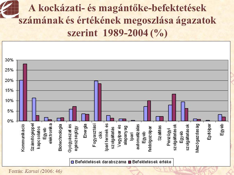 A kockázati- és magántőke-befektetések számának és értékének megoszlása ágazatok szerint 1989-2004 (%) Forrás: Karsai (2006: 46)