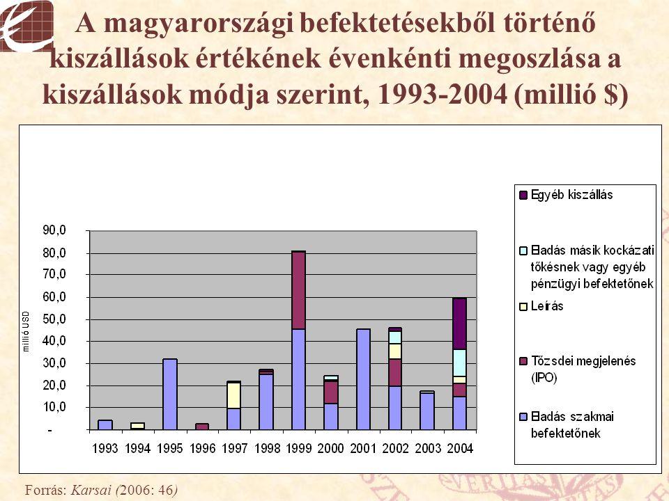 A magyarországi befektetésekből történő kiszállások értékének évenkénti megoszlása a kiszállások módja szerint, 1993-2004 (millió $) Forrás: Karsai (2
