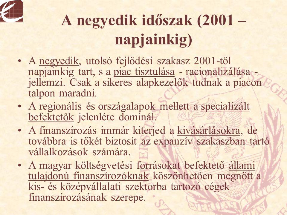 A negyedik időszak (2001 – napjainkig) A negyedik, utolsó fejlődési szakasz 2001-től napjainkig tart, s a piac tisztulása - racionalizálása - jellemzi