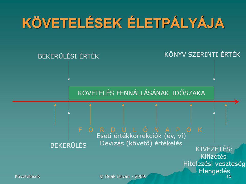 Követelések © Deák István - 2009. 15 KÖVETELÉSEK ÉLETPÁLYÁJA BEKERÜLÉS KÖVETELÉS FENNÁLLÁSÁNAK IDŐSZAKA KIVEZETÉS: Kifizetés Hitelezési veszteség Elen