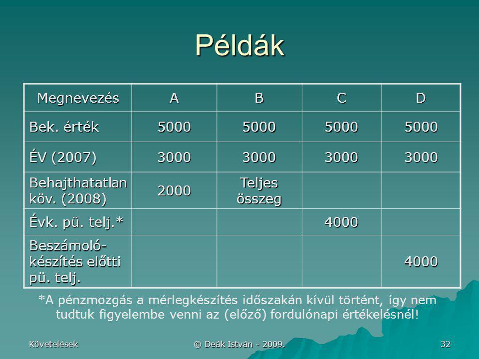 Követelések © Deák István - 2009. 32 Példák MegnevezésABCD Bek. érték 5000500050005000 ÉV (2007) 3000300030003000 Behajthatatlan köv. (2008) 2000 Telj
