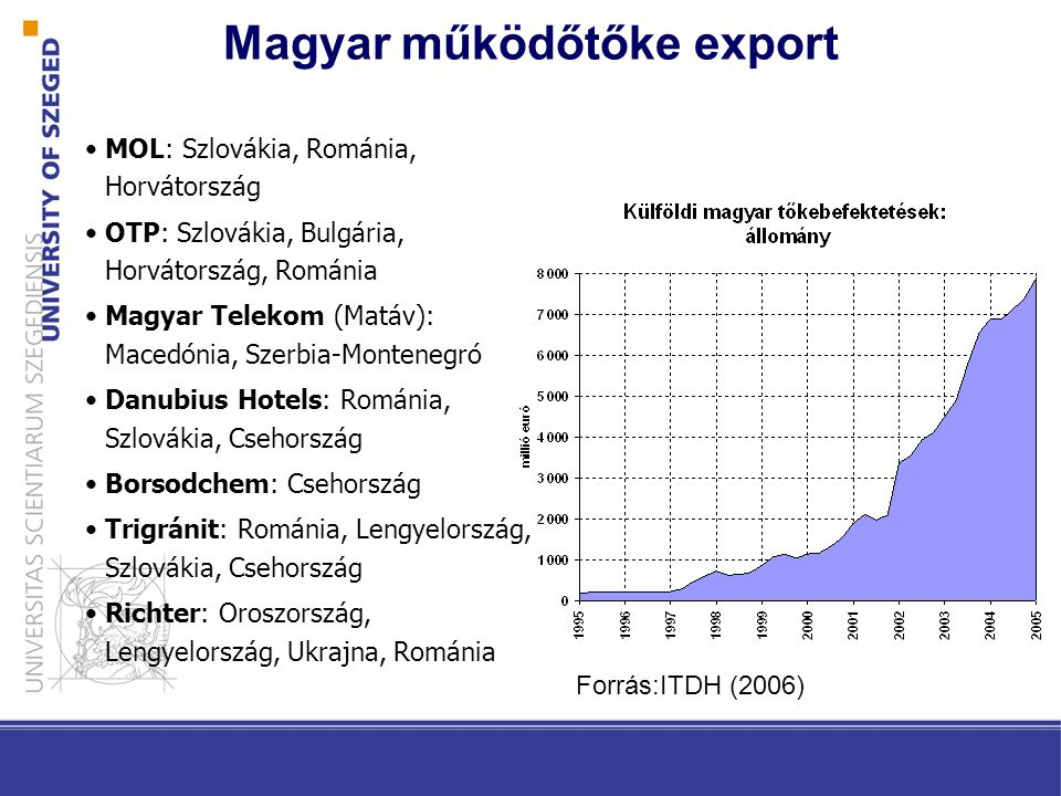 Magyar működőtőke export MOL: Szlovákia, Románia, Horvátország OTP: Szlovákia, Bulgária, Horvátország, Románia Magyar Telekom (Matáv): Macedónia, Szerbia-Montenegró Danubius Hotels: Románia, Szlovákia, Csehország Borsodchem: Csehország Trigránit: Románia, Lengyelország, Szlovákia, Csehország Richter: Oroszország, Lengyelország, Ukrajna, Románia Forrás:ITDH (2006)
