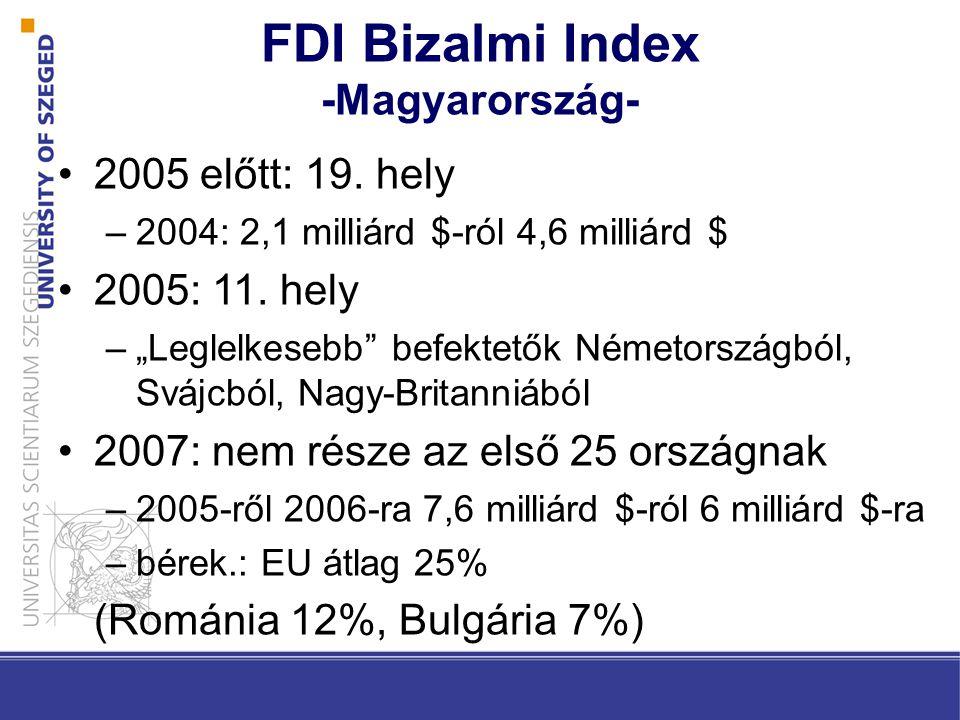 FDI Bizalmi Index -Magyarország- 2005 előtt: 19.