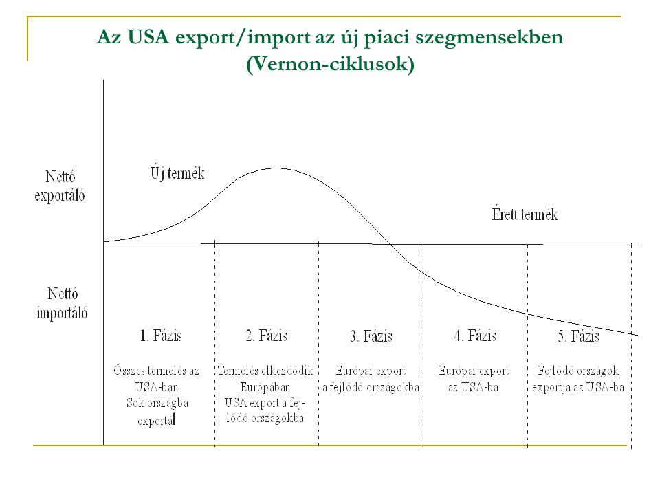 Az USA export/import az új piaci szegmensekben (Vernon-ciklusok)