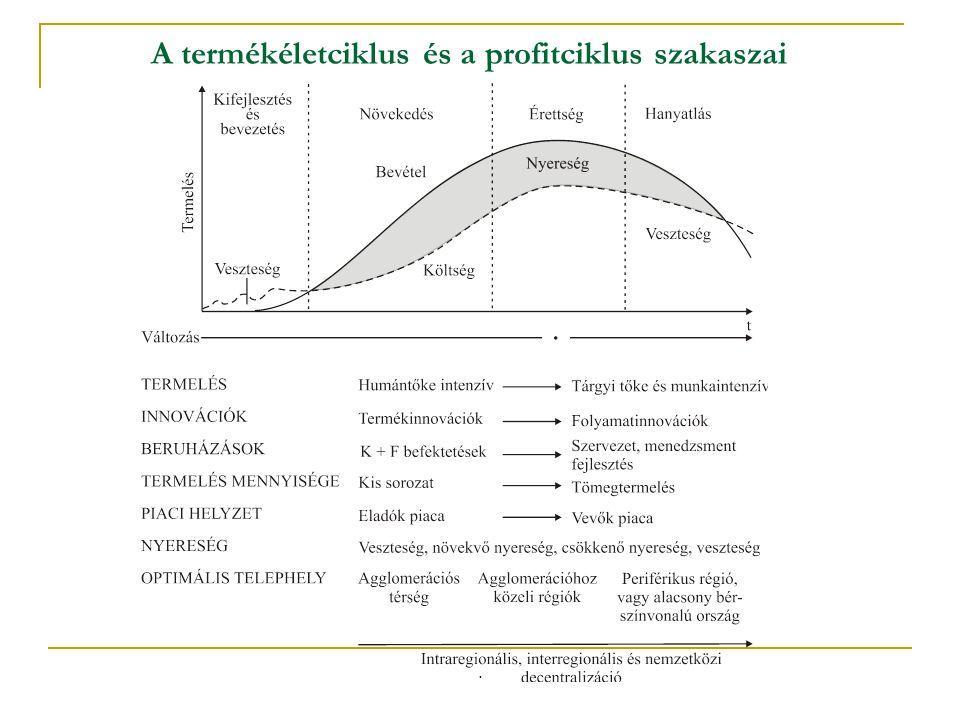 A termékéletciklus és a profitciklus szakaszai.