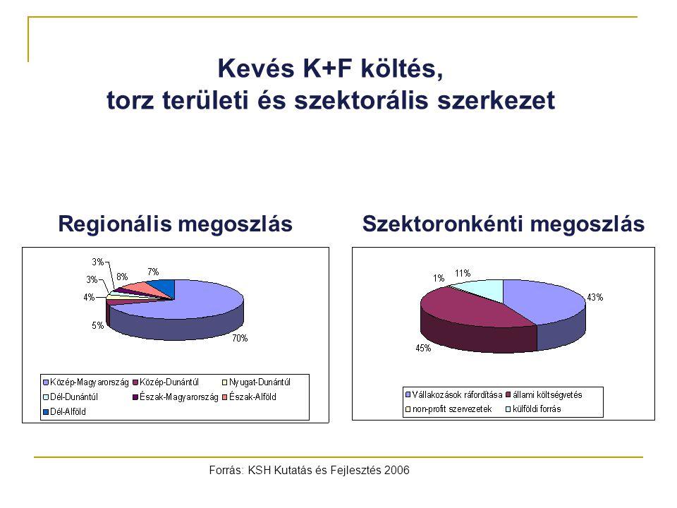 Kevés K+F költés, torz területi és szektorális szerkezet Forrás: KSH Kutatás és Fejlesztés 2006 Regionális megoszlásSzektoronkénti megoszlás